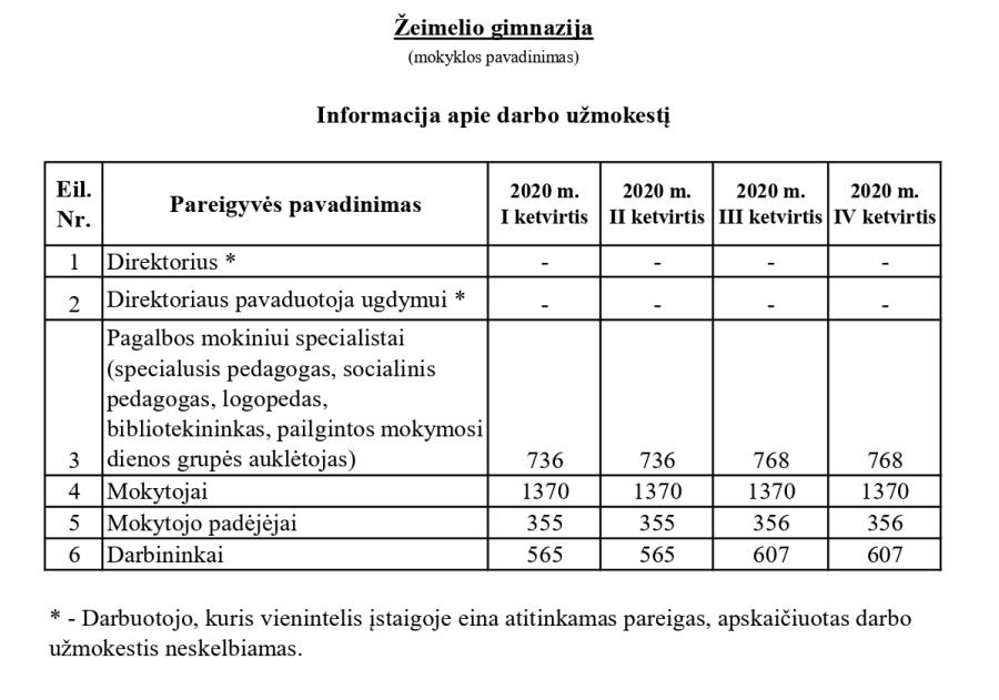 Darbo užmokestis 2020 metinis3