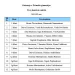 Tėvų komitetas 2020-2021 m.m